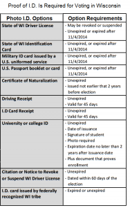 photo ID types